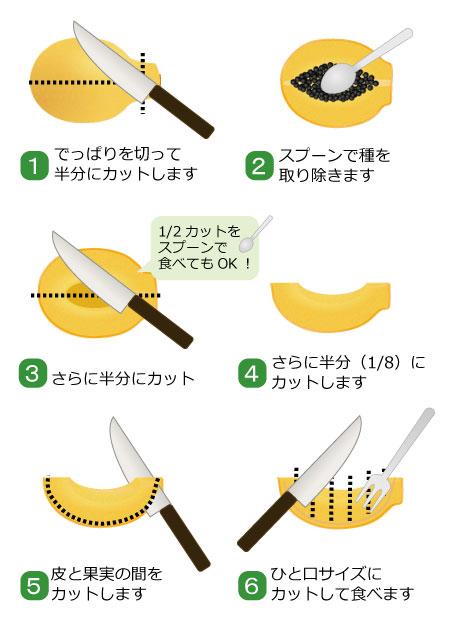 パパイアの食べ方を知りたい 果物コラム